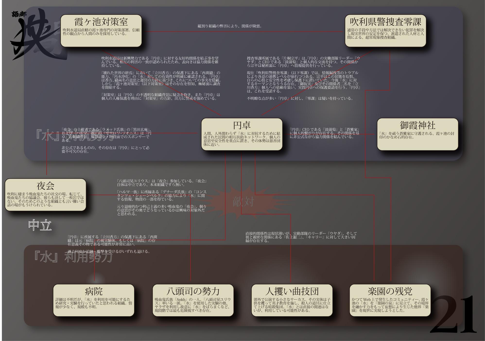 HA21組織相関図。2009/1/6現在 CG