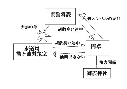 HA21組織相関図(アクティブ)  CG